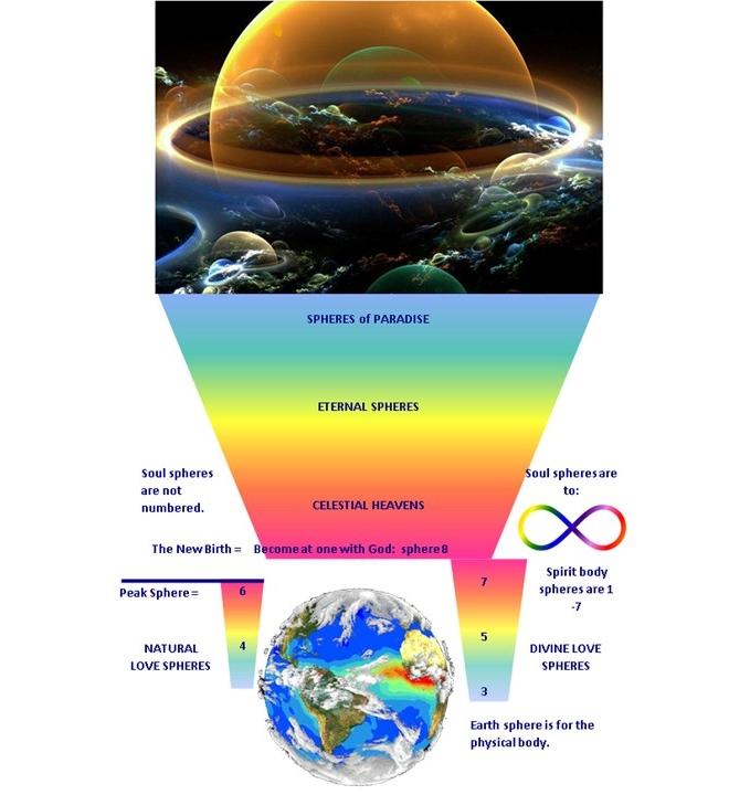 Spirit World spheres